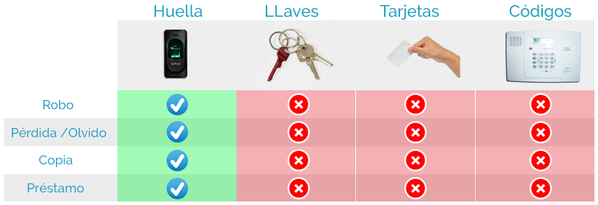 Tabla comparativa Plus Security